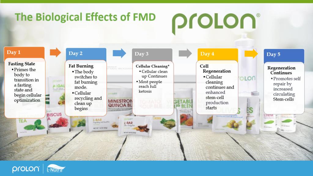 Prolon Patient Focused Presentation Final_16